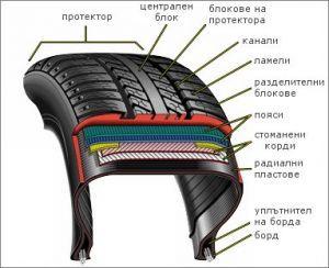 Структура на радиална автомобилна гума